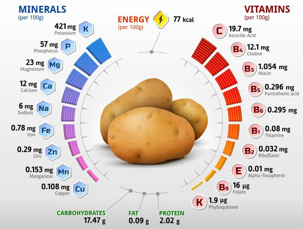 Potatoes Are Rich In Nutrients