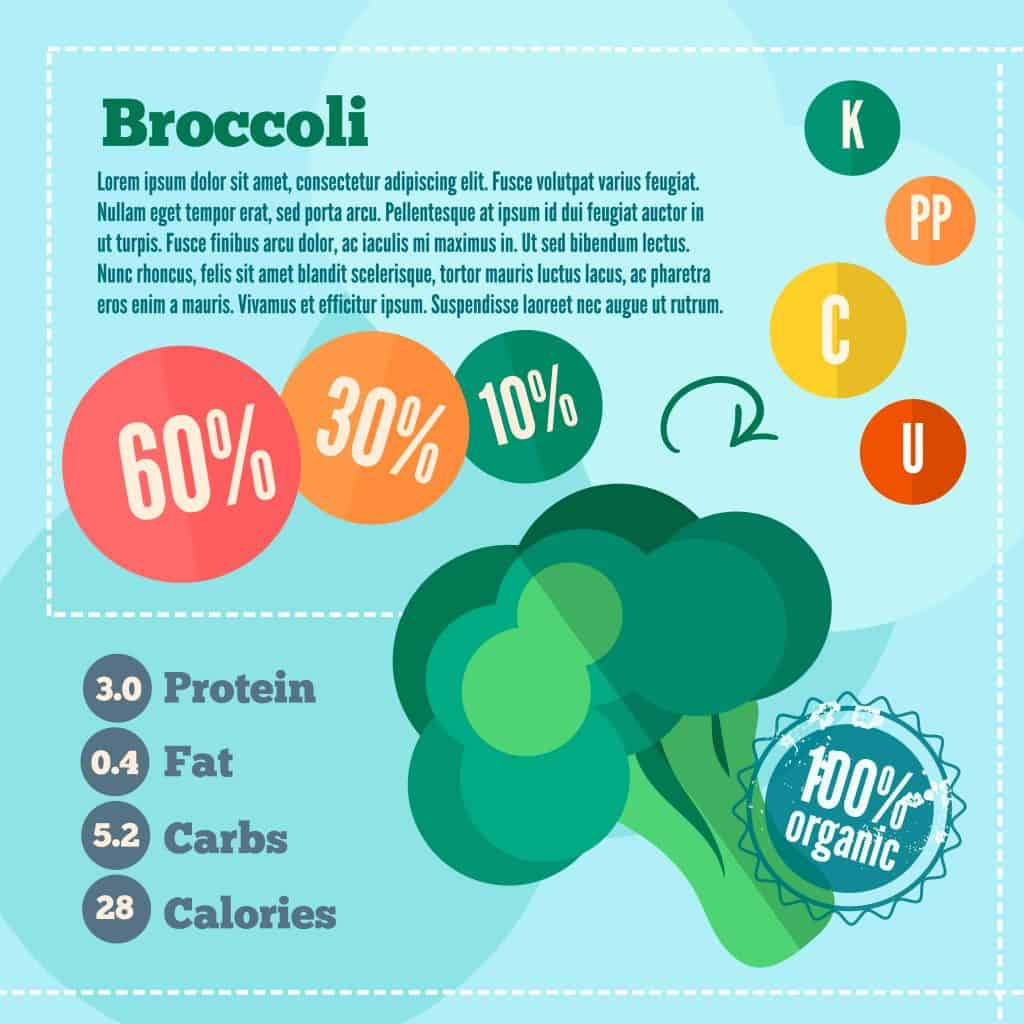 What Should You Know about Broccoli