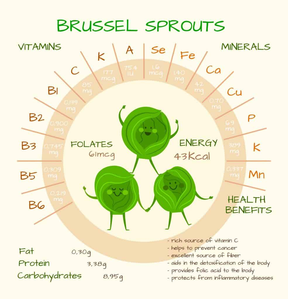 9 Benefits of Brussels Sprouts